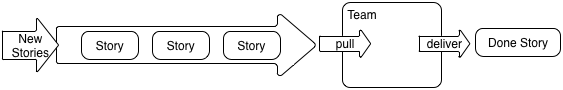 Stories flow from a queue thought the team into a state 'done'